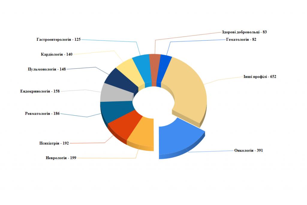 diagramma-klinicheskih-ispitanij-v-ukraine